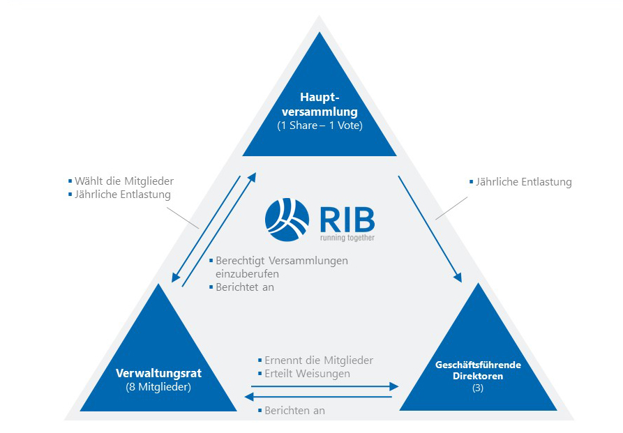 Corporate-Governance-Struktur der RIB Software SE