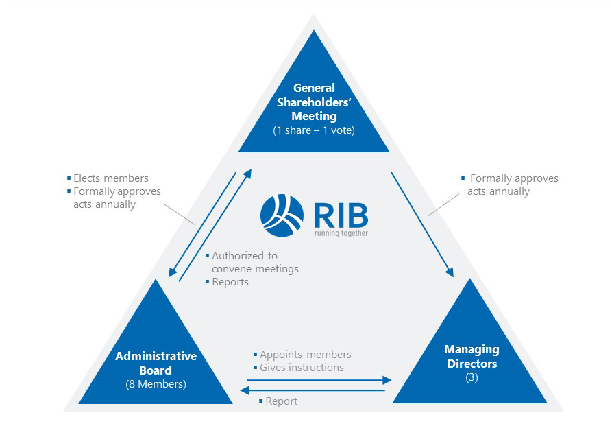 Corporate Governance bodies of RIB Software SE