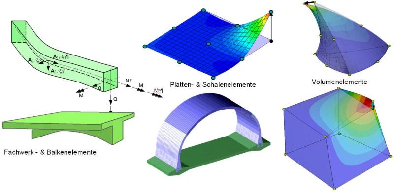 Trimas fem allgemeines r umliches fem system rib software for Finite elemente analyse fur ingenieure pdf